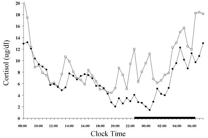biểu đồ hormone cortisol ở cơ thể người
