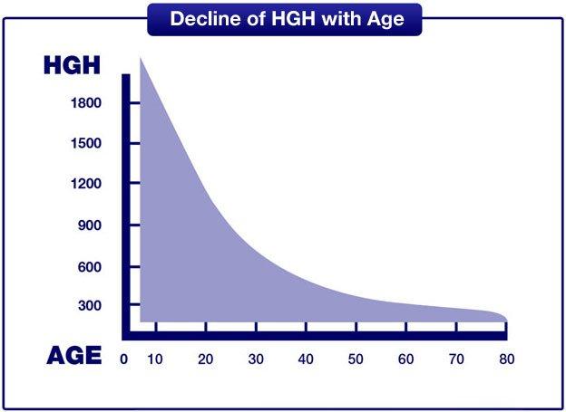 Hormone tăng trưởng thay đổi theo tuổi tác