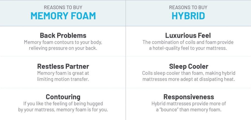 Memory Foam vs Hybrid