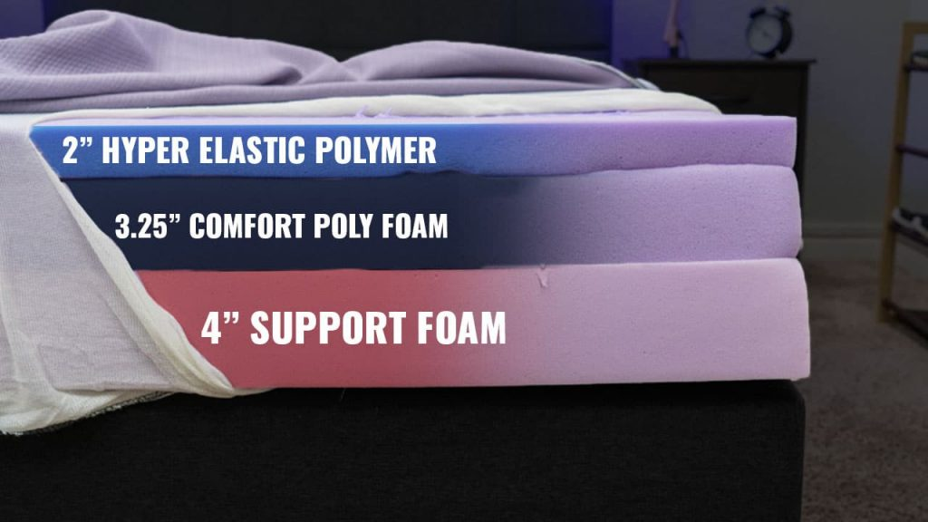 Purple Mattress Construction